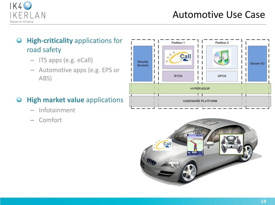 ecall) Automotive apps (e.g.