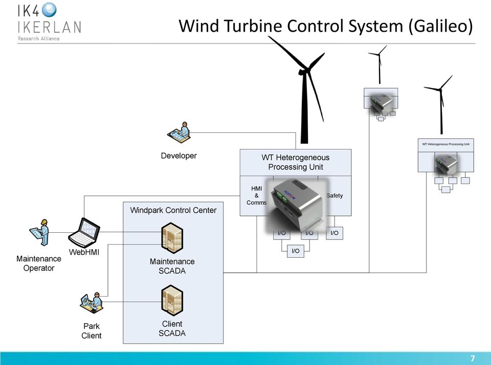 Windpark Control Center HMI & Comms Supervision Safety I/O I/O