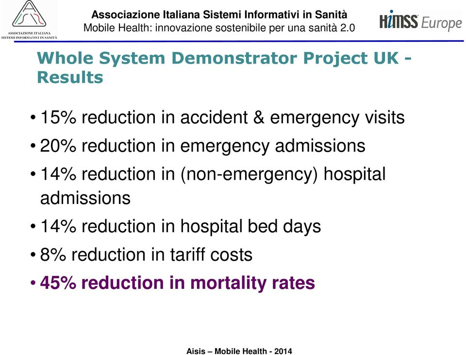 reduction in (non-emergency) hospital admissions 14% reduction in