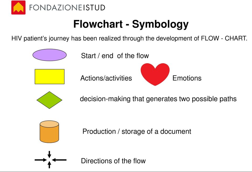 Start / end of the flow Actions/activities Emotions