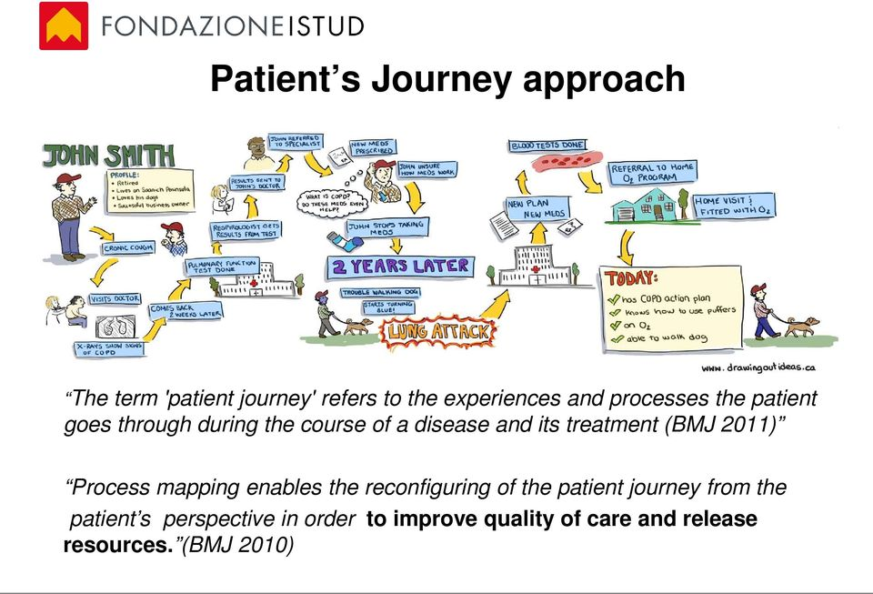 (BMJ 2011) Process mapping enables the reconfiguring of the patient journey from the