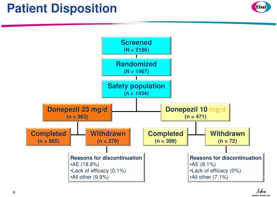 Completed (n = 399) Withdrawn (n = 72) Reasons for discontinuation AE (18.
