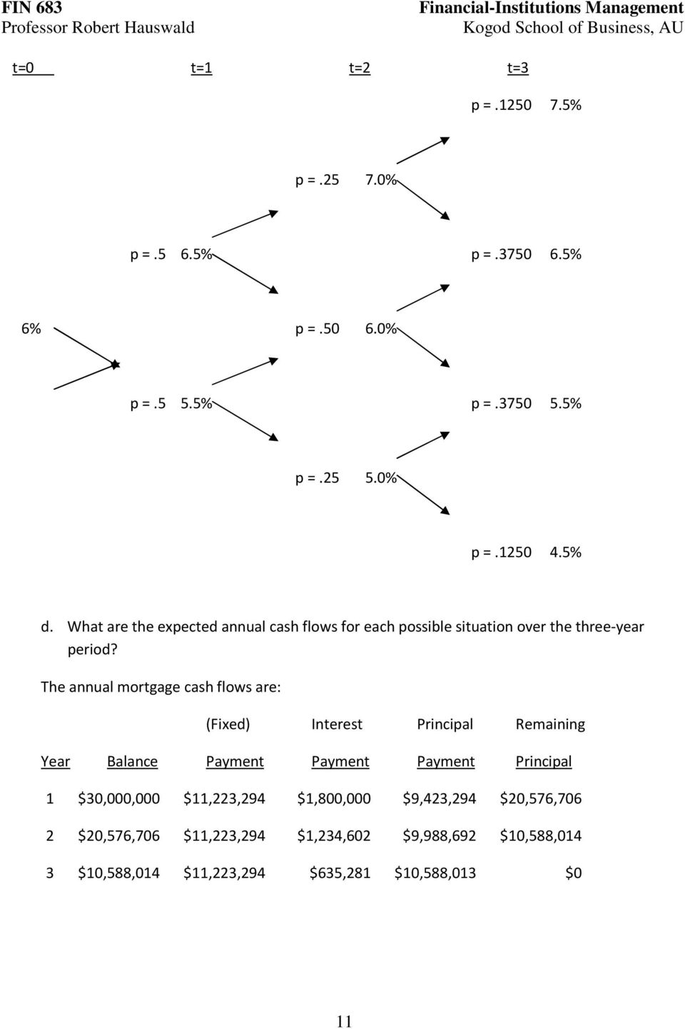 The annual mortgage cash flows are: (Fixed) Interest Principal Remaining Year Balance Payment Payment Payment Principal 1