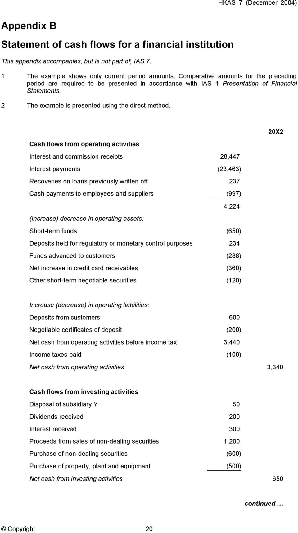 20X2 Cash flows from operating activities Interest and commission receipts 28,447 Interest payments (23,463) Recoveries on loans previously written off 237 Cash payments to employees and suppliers