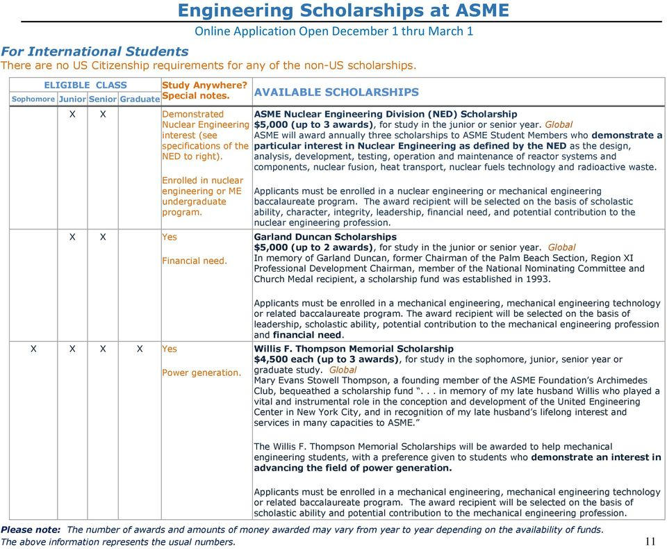 ASME Nuclear Engineering Division (NED) Scholarship $5,000 (up to 3 awards), for study in the junior or senior year.
