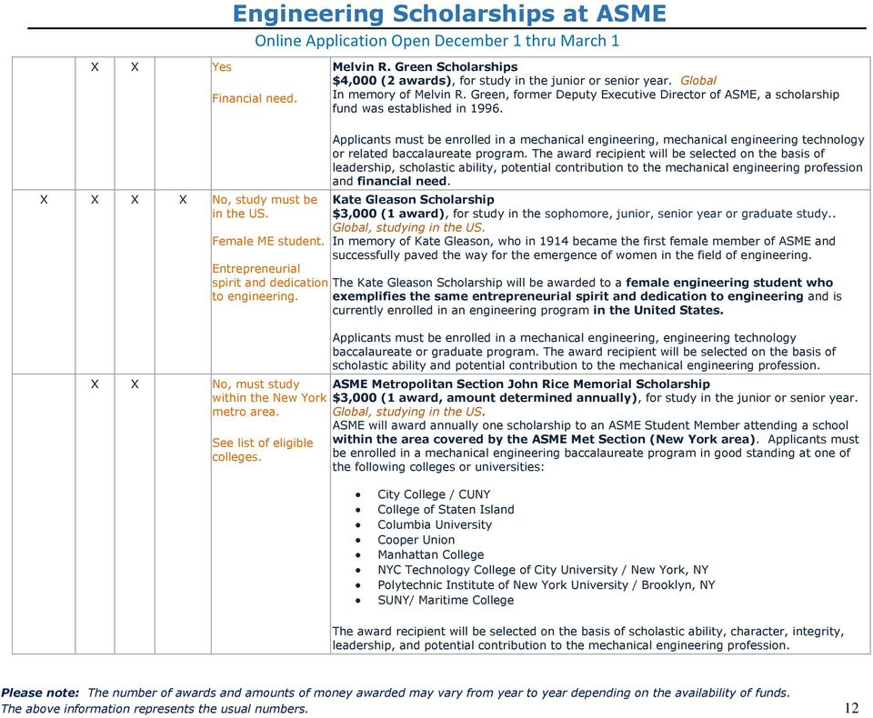 Entrepreneurial spirit and dedication to engineering. X X No, must study within the New York metro area. See list of eligible colleges.