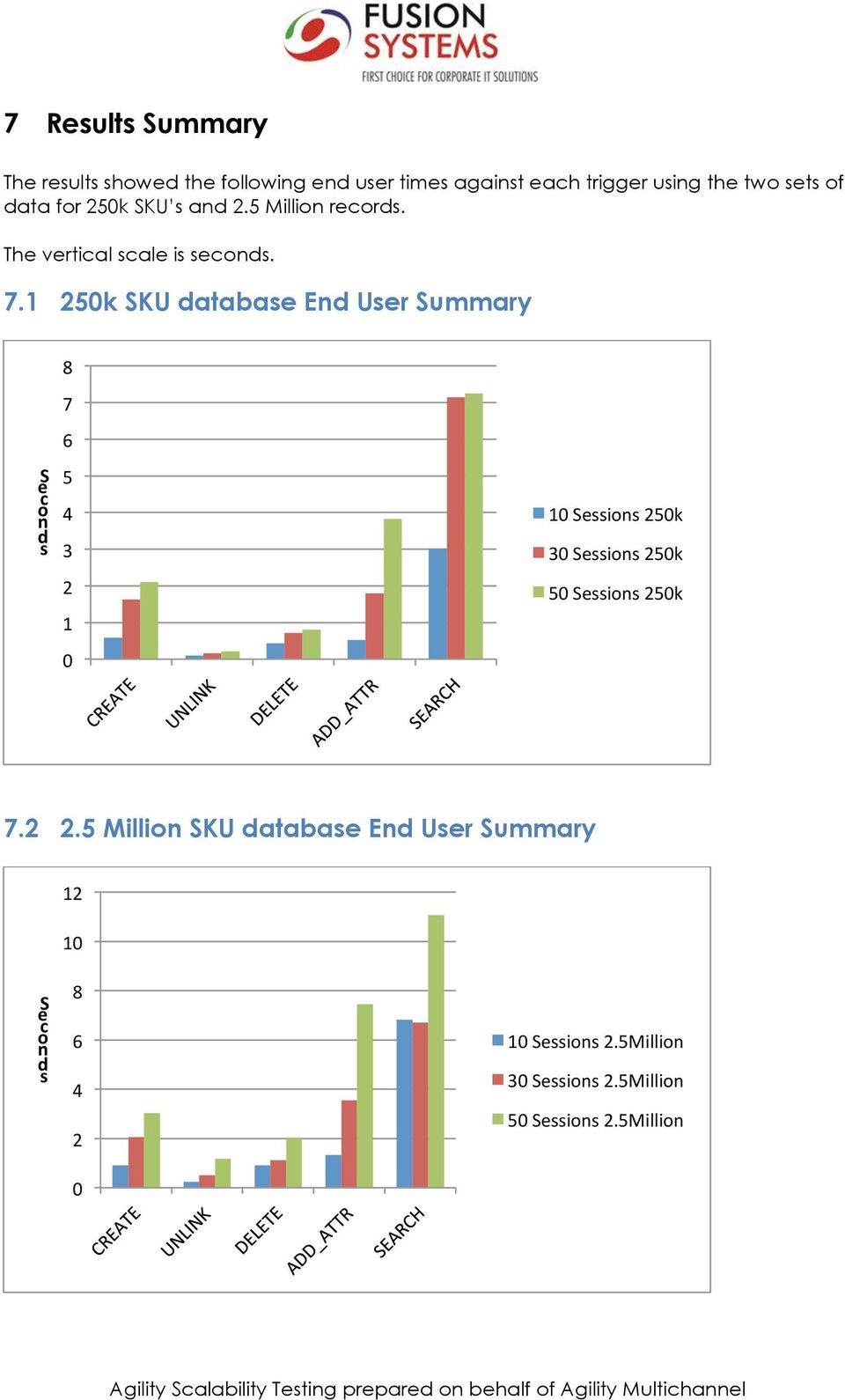 1 250k SKU database End User Summary 8 7 S e c o n d s 6 5 4 3 2 1 0 10 Sessions 250k 30 Sessions 250k 50 Sessions 250k 7.2 2.