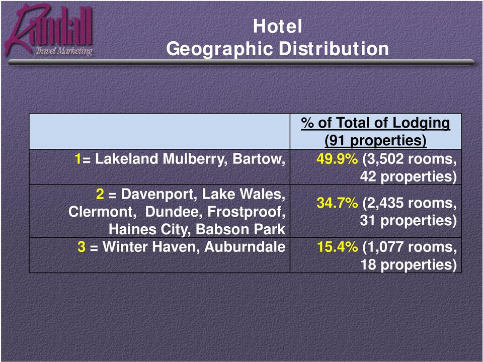 9% (3,502 rooms, 2 = Davenport, Lake Wales, Clermont, Dundee, Frostproof,