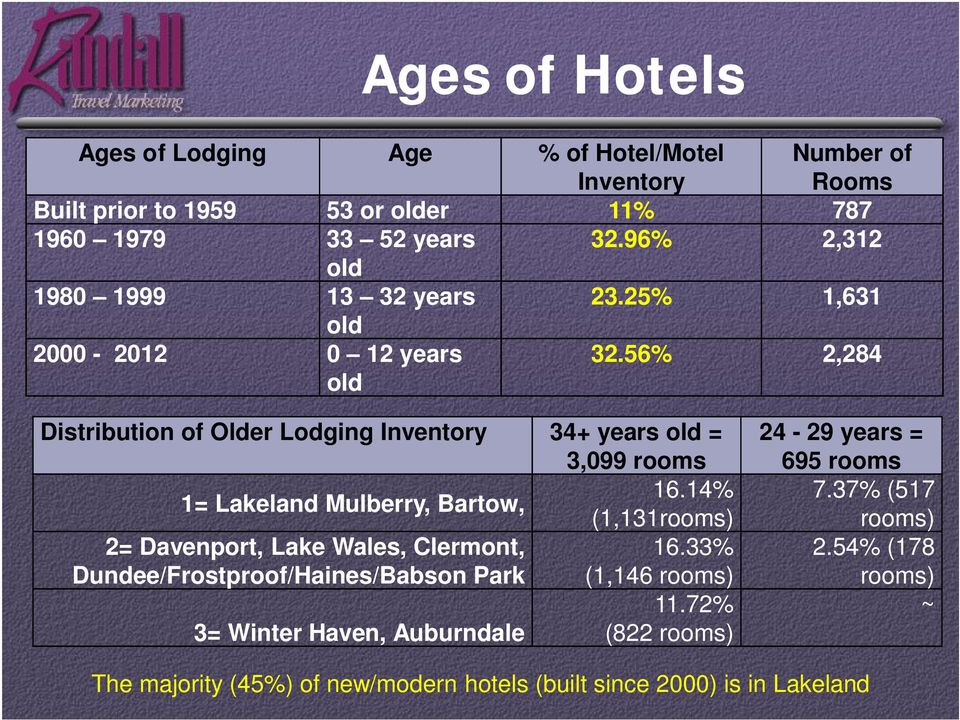 56% 2,284 old Distribution of Older Lodging Inventory 34+ years old = 3,099 rooms 1= Lakeland Mulberry, Bartow, 16.