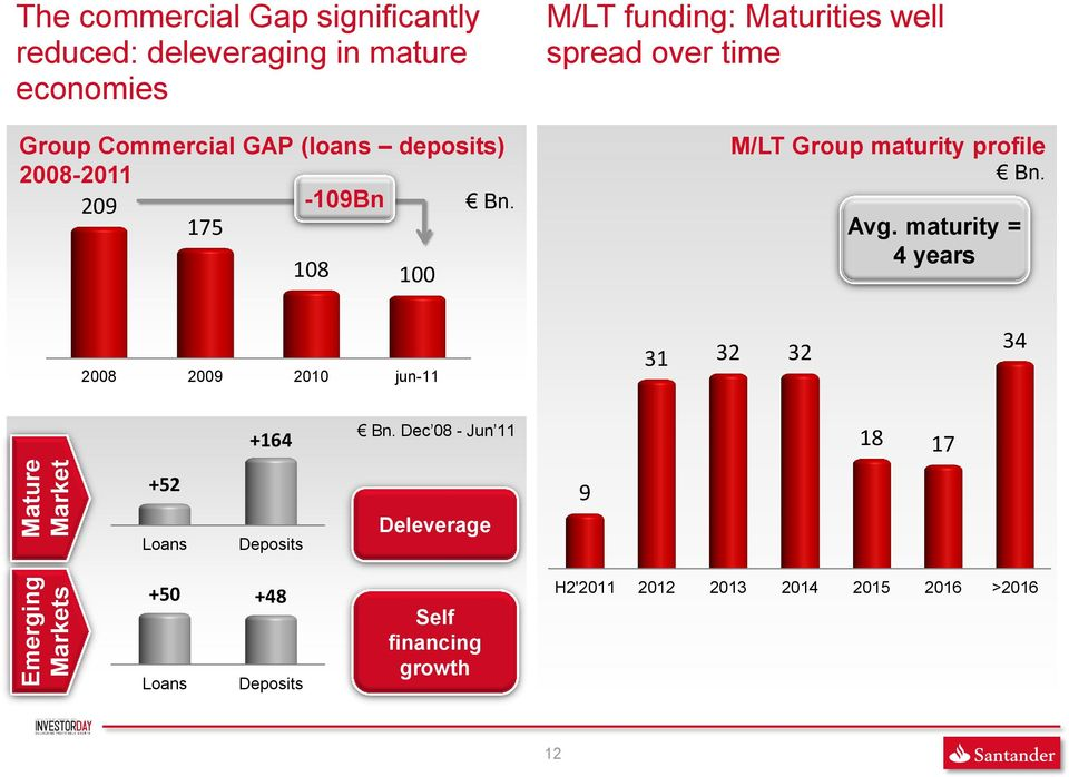 175 108 100 M/LT funding: Maturities well spread over time M/LT Group maturity profile Bn. Avg.