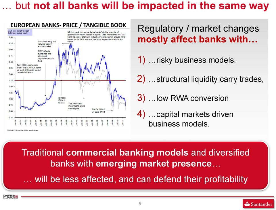 3) low RWA conversion 4) capital markets driven business models.