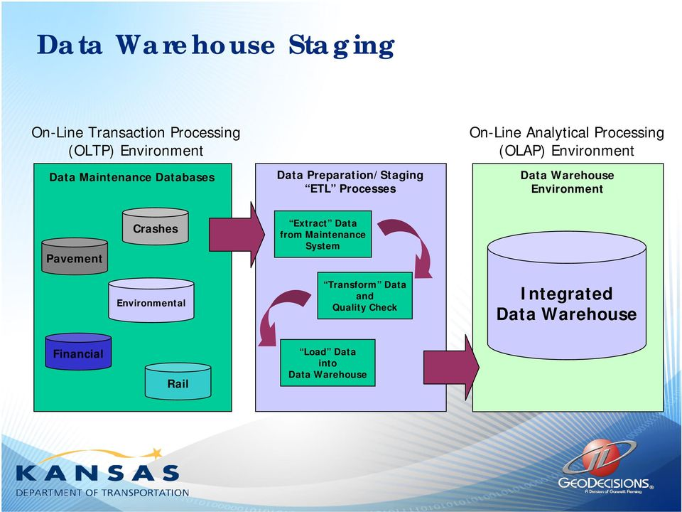 Environment Data Warehouse Environment Pavement Crashes Extract Data from Maintenance System