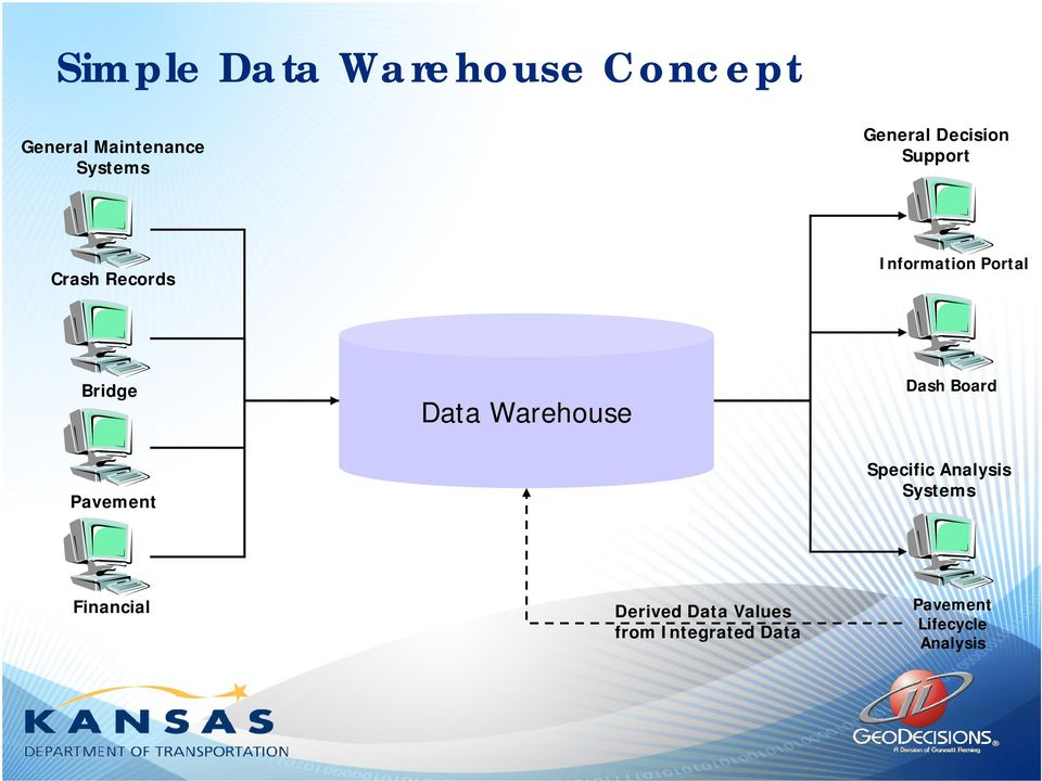 Warehouse Dash Board Pavement Specific Analysis Systems Financial