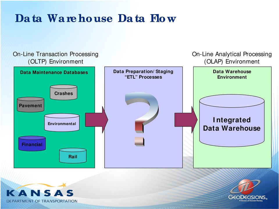 Processes On-Line Analytical Processing (OLAP) Environment Data