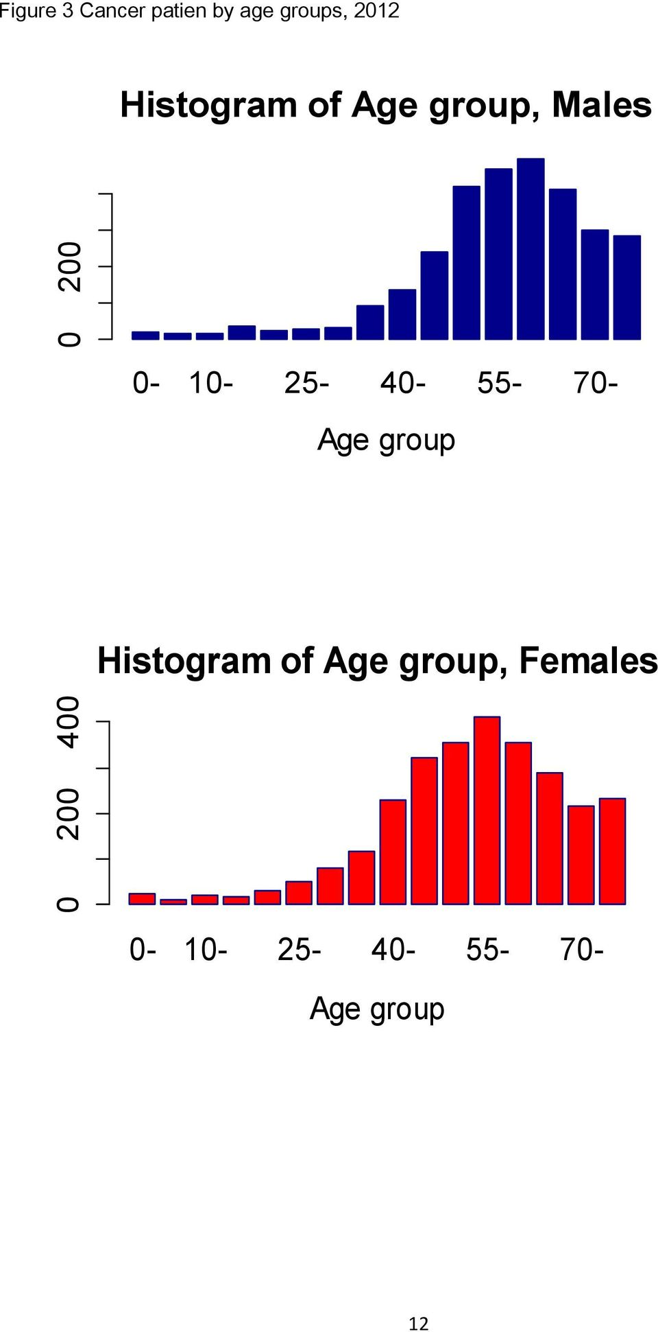 0-10- 25-40- 55-70- Age group Histogram of