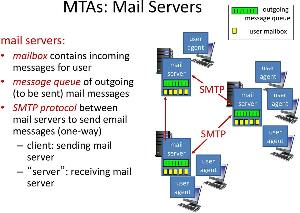 to send email messages (one-way) client: sending mail server server : receiving