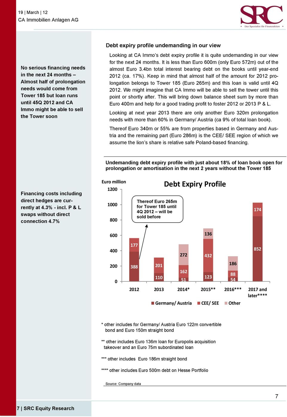 4bn total interest bearing debt on the books until year-end 2012 (ca. 17%).