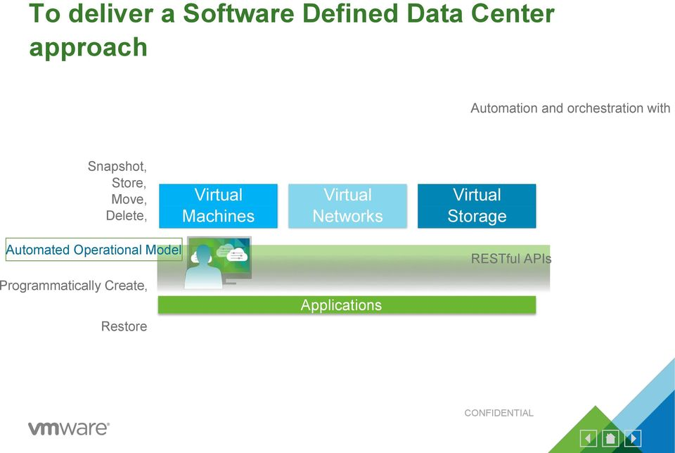 Virtual Networks Virtual Storage Automated Operational Model