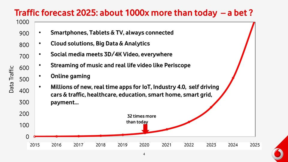 3D/4K Video, everywhere Streaming of music and real life video like Periscope Online gaming Millions of new, real time apps for IoT, Industry 4.