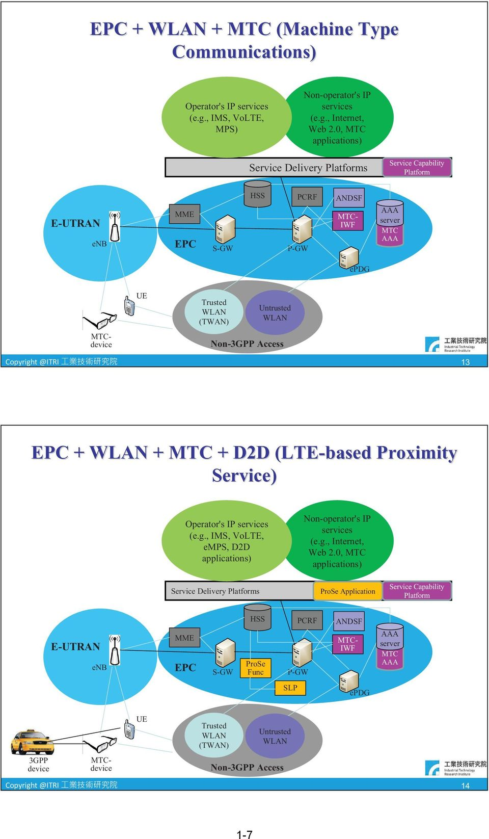 Access Copyright @ITRI 13 EPC + + MTC + D2D (LTE-based Proximity Service) Operator's IP services (e.g., IMS, VoLTE, emps, D2D applications) Service Delivery Platforms Non-operator's IP services (e.