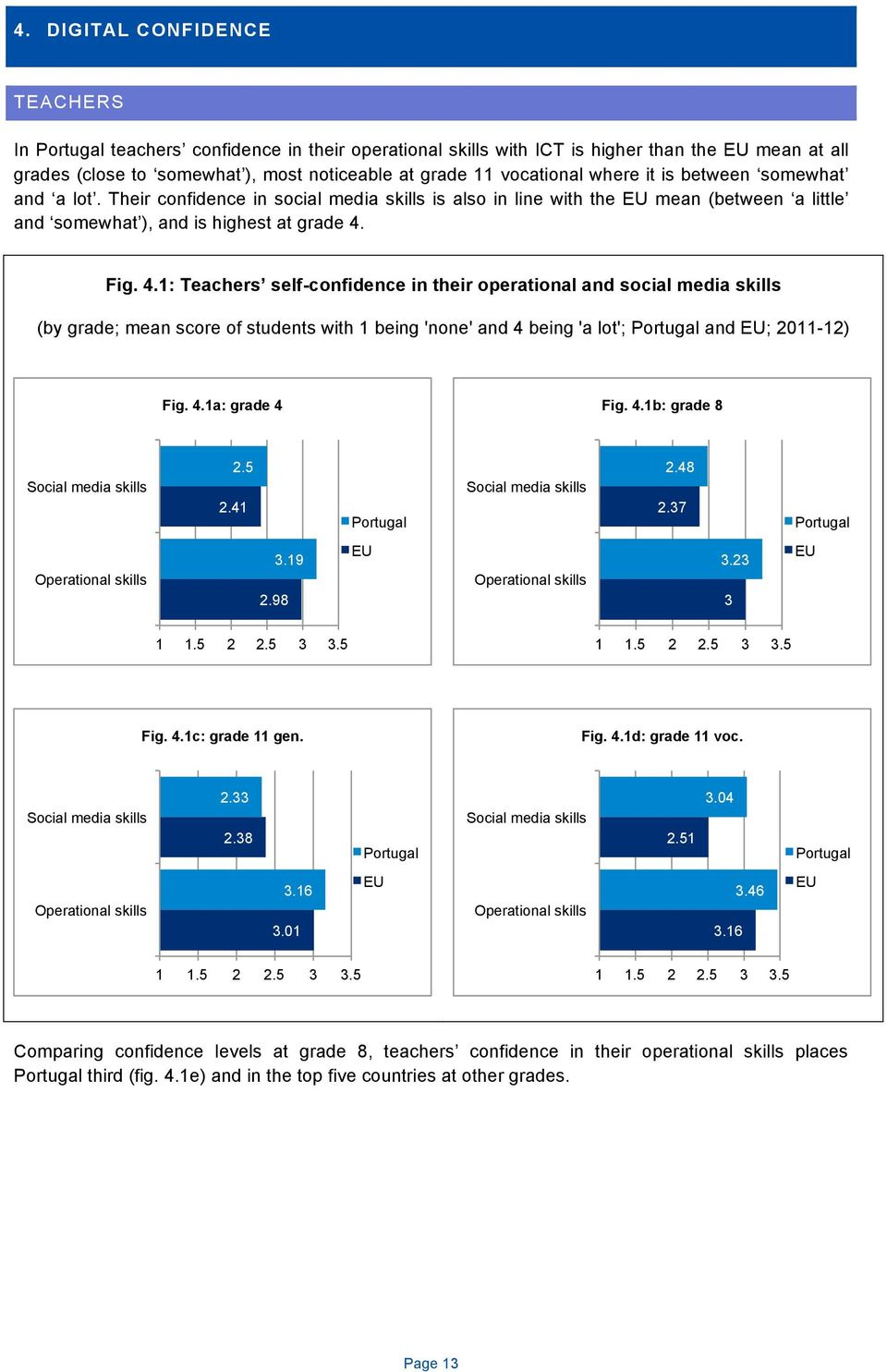 Fig. 4.1: Teachers self-confidence in their operational and social media skills (by grade; mean score of students with 1 being 'none' and 4 being 'a lot'; and ; 2011-12) Fig. 4.1a: grade 4 Fig. 4.1b: grade 8 Social media skills 2.