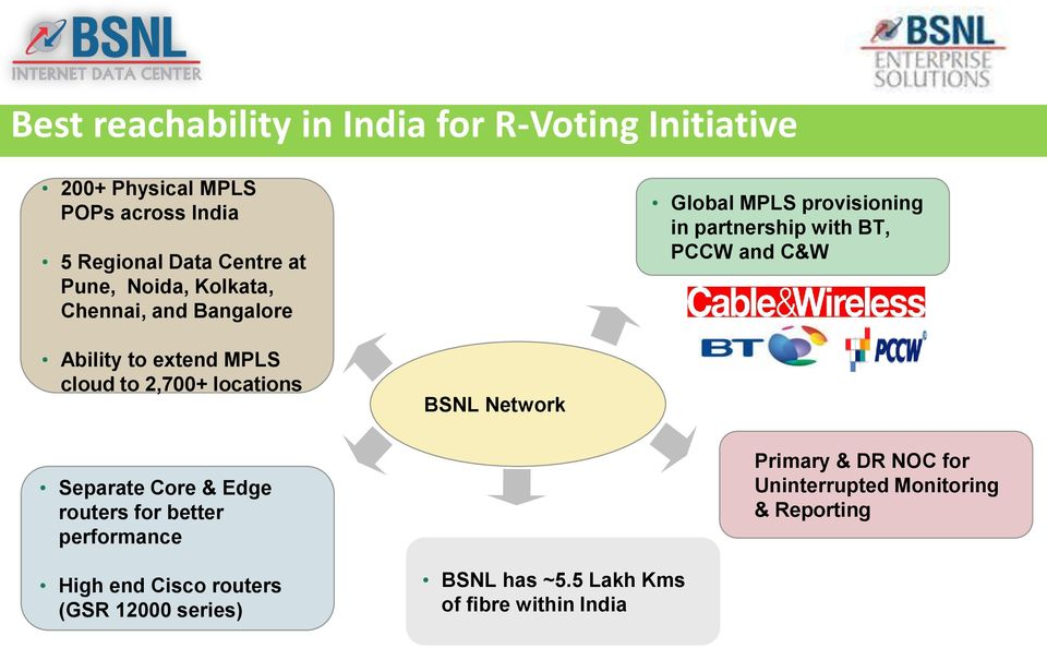 MPLS cloud to 2,700+ locations BSNL Network Separate Core & Edge routers for better performance Primary & DR NOC for