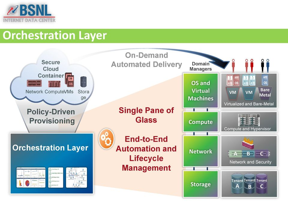 VM VM Bare Metal Virtualized and Bare-Metal Compute and Hypervisor Orchestration Layer End-to-End