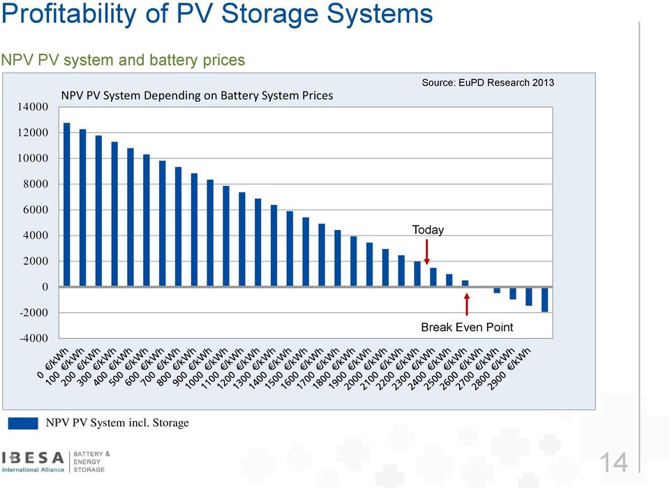 PV System Depending on Battery System Prices Source: EuPD