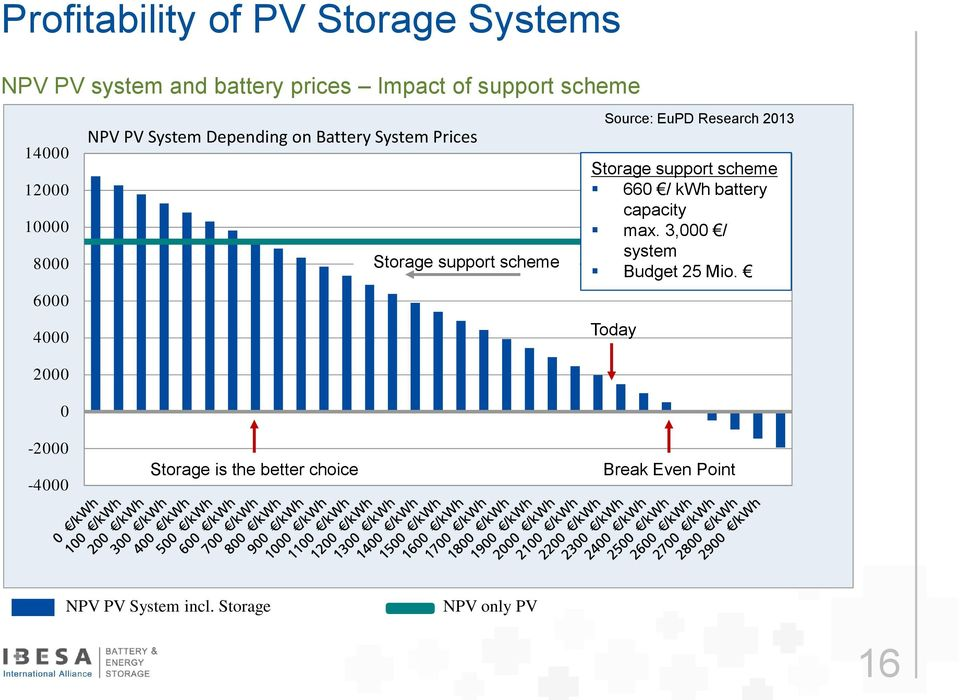 better choice Storage support scheme Source: EuPD Research 2013 Storage support scheme 660 / kwh battery
