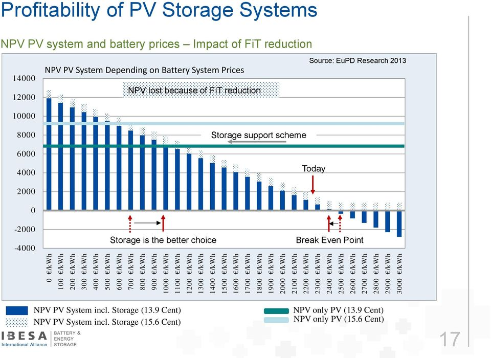 FiT reduction 14000 12000 10000 8000 NPV PV System Depending on Battery System Prices NPV lost because of FiT reduction Storage support scheme Source: EuPD Research 2013 6000 4000 Today