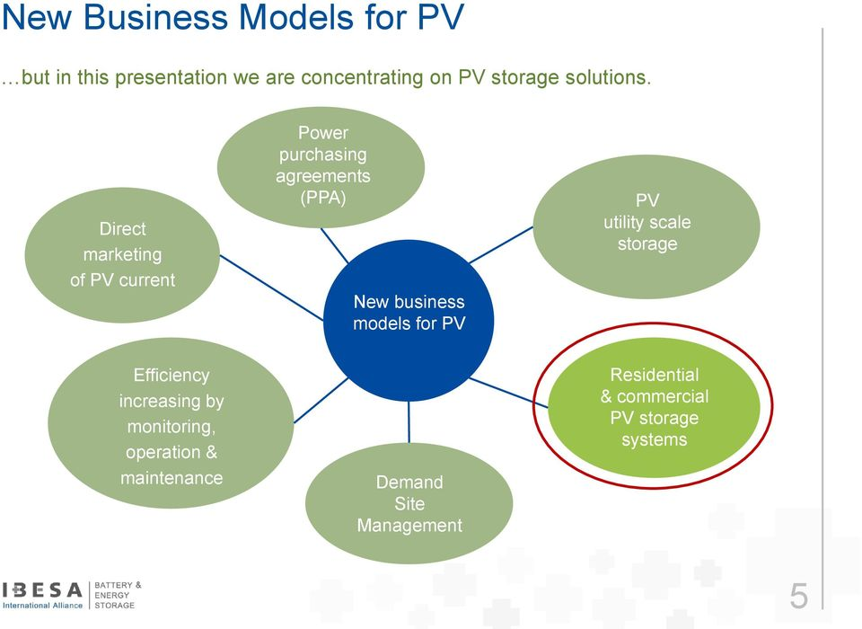 Direct marketing of PV current Power purchasing agreements (PPA) New business models