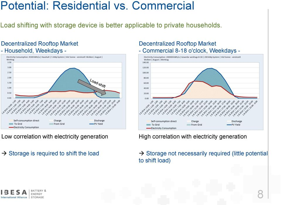 Decentralized Rooftop Market - Household, Weekdays - Decentralized Rooftop Market - Commercial 8-18