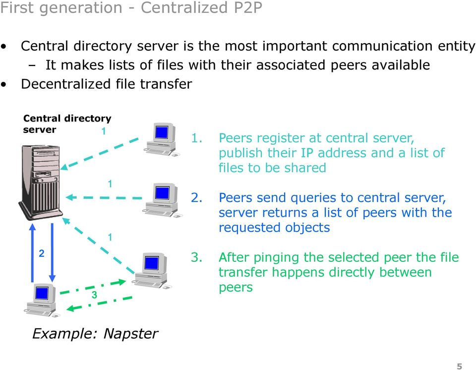 Peers register at central server, publish their IP address and a list of files to be shared 2.