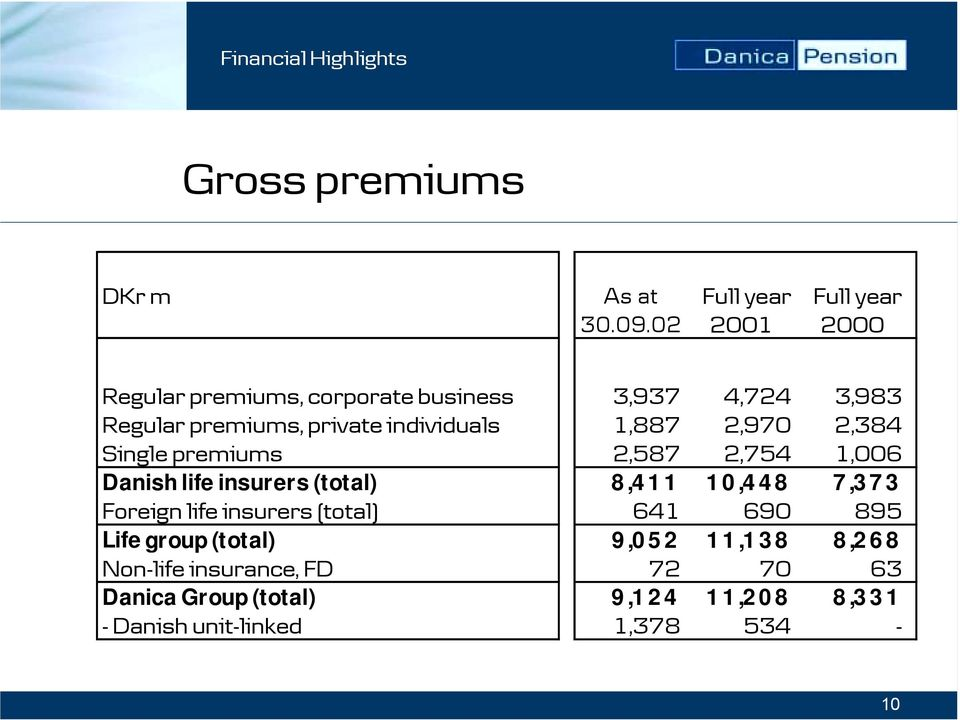 2,970 2,384 Single premiums 2,587 2,754 1,006 Danish life insurers (total) 8,411 10,448 7,373 Foreign life insurers