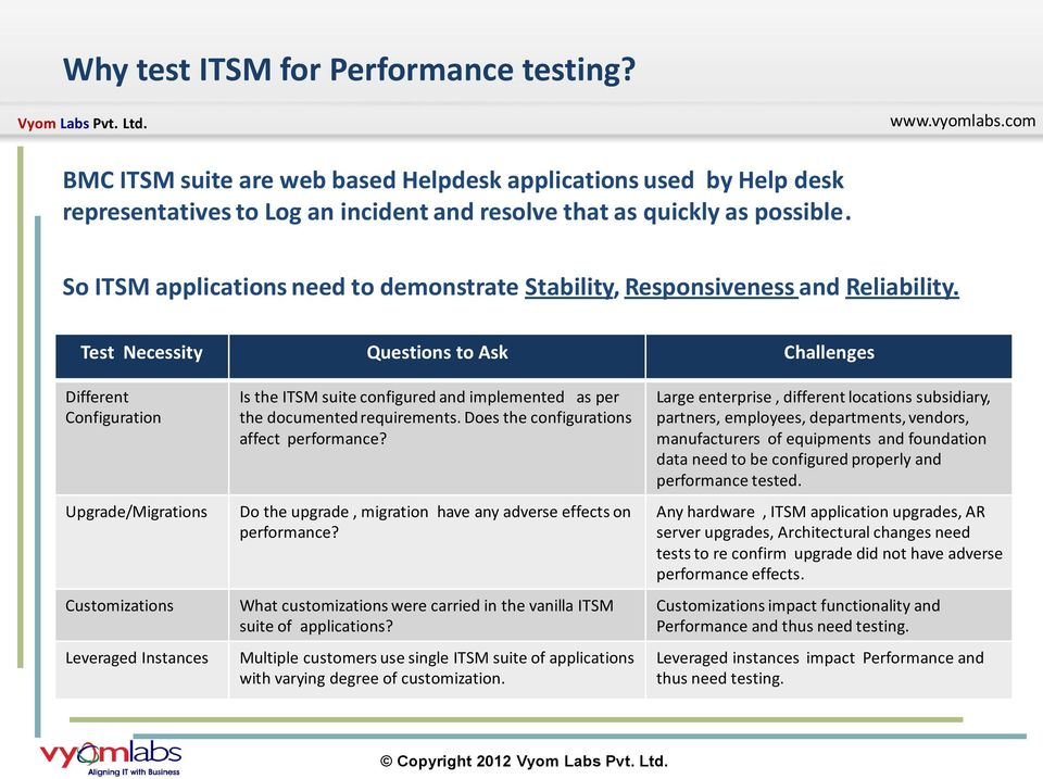 Test Necessity Questions to Ask Challenges Different Configuration Upgrade/Migrations Customizations Leveraged Instances Is the ITSM suite configured and implemented as per the documented
