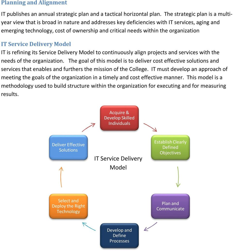 organization IT Service Delivery Model IT is refining its Service Delivery Model to continuously align projects and services with the needs of the organization.