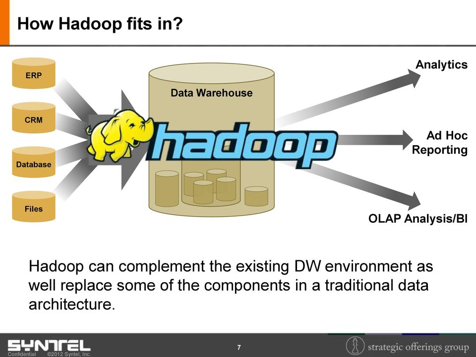 Marts Ad Hoc Reporting Files OLAP Analysis/BI Hadoop can