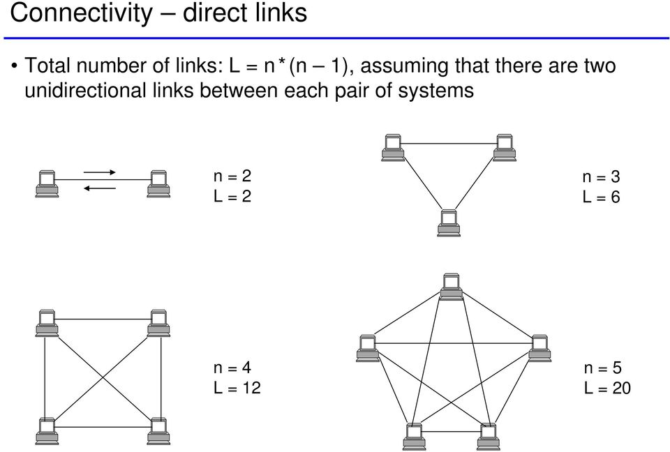 unidirectional links between each pair of