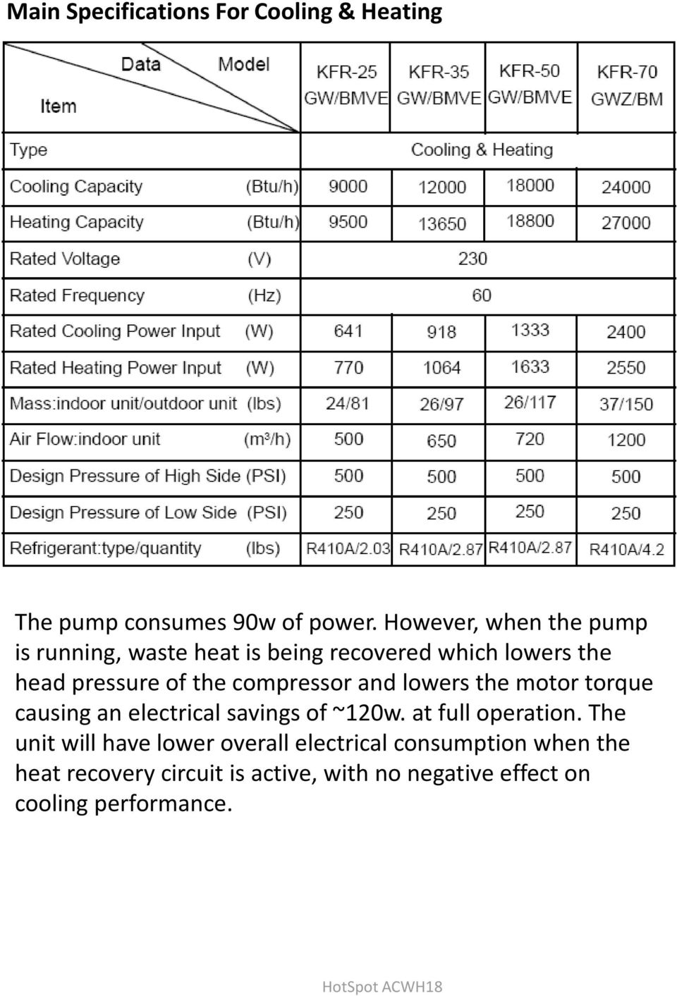 compressor and lowers the motor torque causing an electrical savings of ~120w. at full operation.