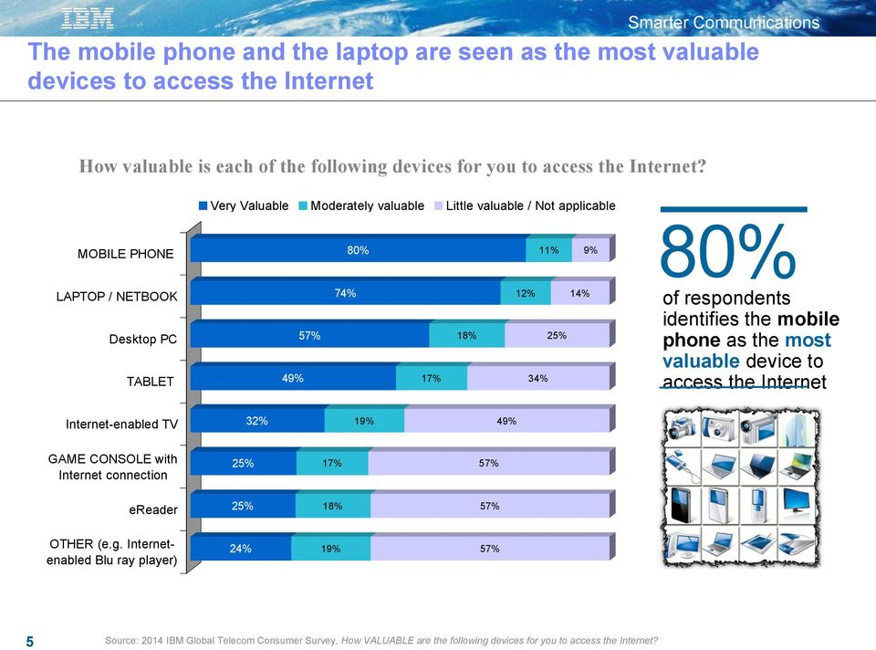 respondents identifies the mobile phone as the most valuable device to access the Internet Internet-enabled TV 32% 19% 49% GAME CONSOLE with Internet connection 25% 17% 57%