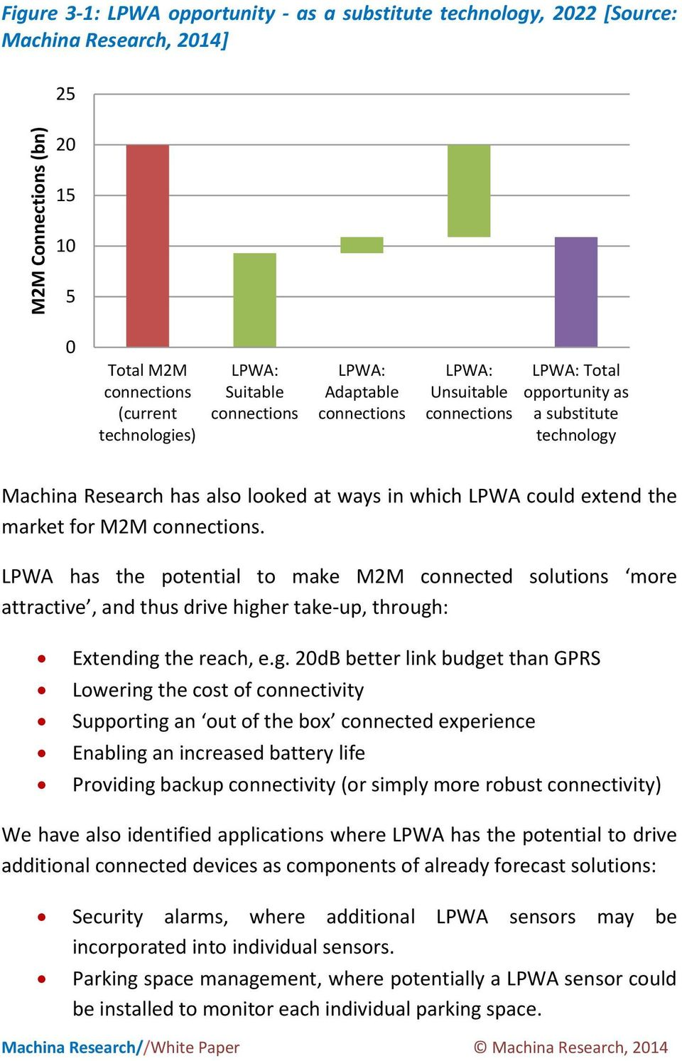 for M2M connections. LPWA has the potential to make M2M connected solutions more attractive, and thus drive high