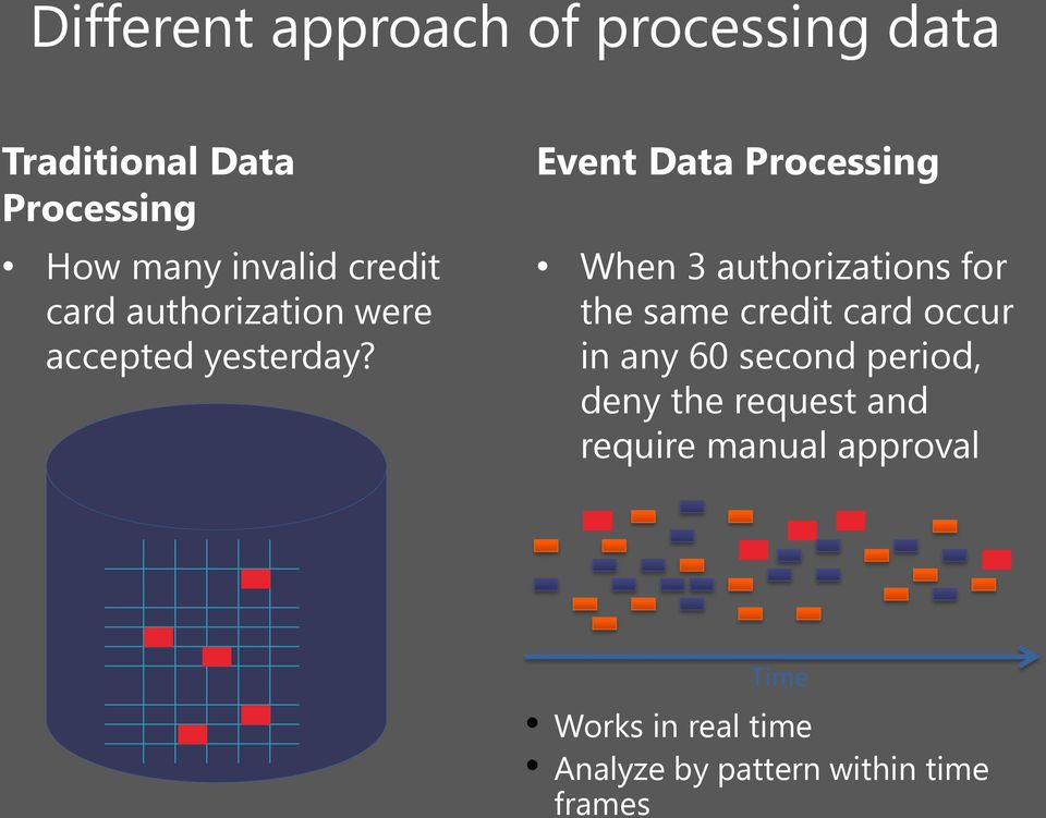 Event Data Processing When 3 authorizations for the same credit card occur in any 60