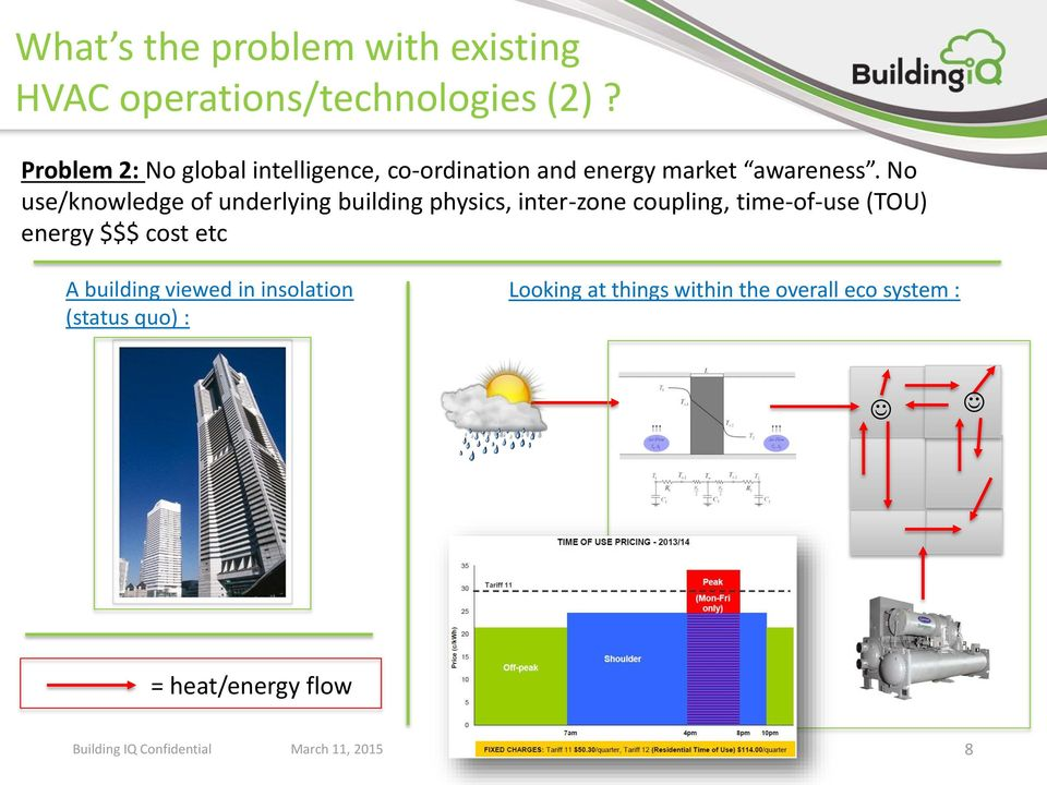 No use/knowledge of underlying building physics, inter-zone coupling, time-of-use (TOU) energy
