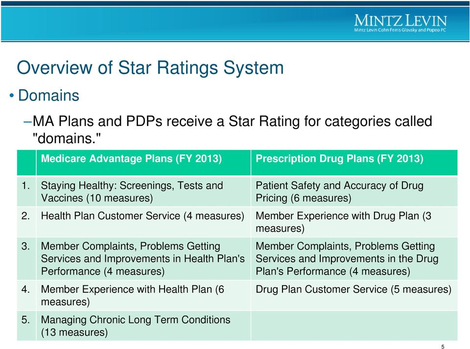 Health Plan Customer Service (4 measures) Member Experience with Drug Plan (3 measures) 3.