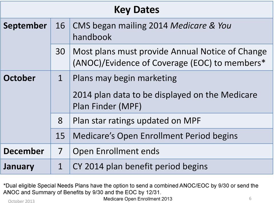 ratings updated on MPF 15 Medicare s Open Enrollment Period begins December 7 Open Enrollment ends January 1 CY 2014 plan benefit period begins