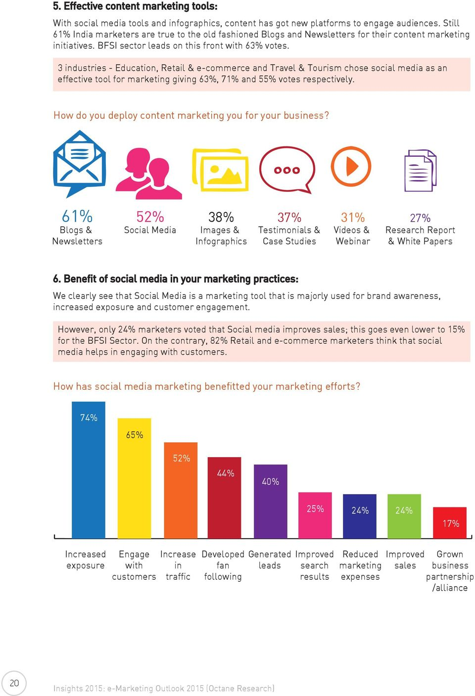 3 industries - Education, Retail & e-commerce and Travel & Tourism chose social media as an effective tool for marketing giving 63%, 71% and 55% votes respectively.
