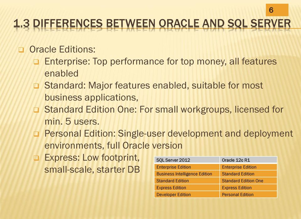 Personal Edition: Single-user development and deployment environments, full Oracle version Express: Low footprint, SQL Server 2012 Oracle 12c R1 Enterprise