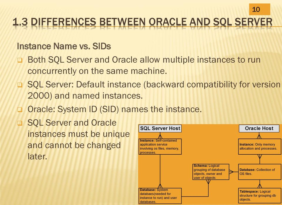 SQL Server and Oracle instances must be unique and cannot be changed later. SQL Server Host Instance: Self-contained application service involving os files, memory, processes.