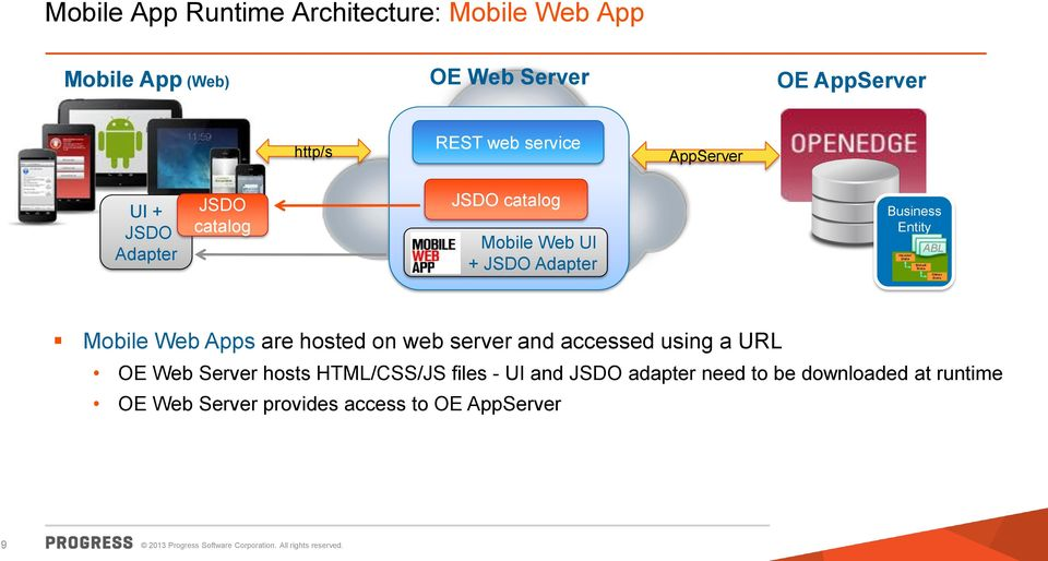 Entity ABL Mobile Web Apps are hosted on web server and accessed using a URL OE Web Server hosts