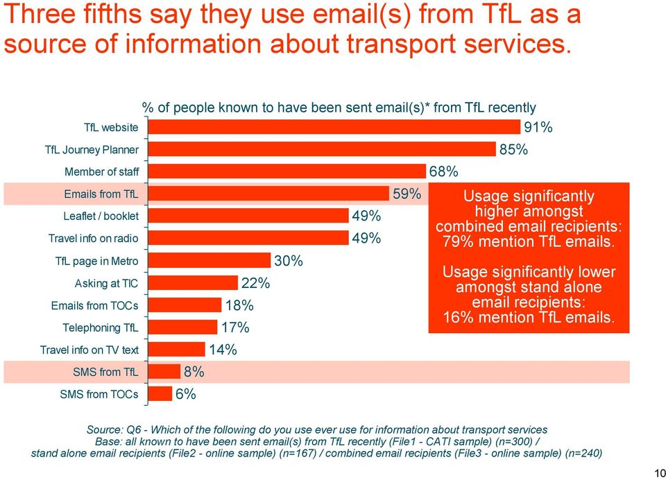 TfL SMS from TOCs % of people known to have been sent email(s)* from TfL recently 91% 8% 6% 18% 17% 14% 22% 30% 49% 49% 59% 68% 85% Usage significantly higher amongst combined email recipients: 79%
